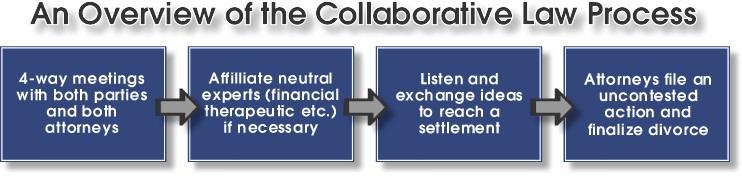 Collaborative law Process Orlando